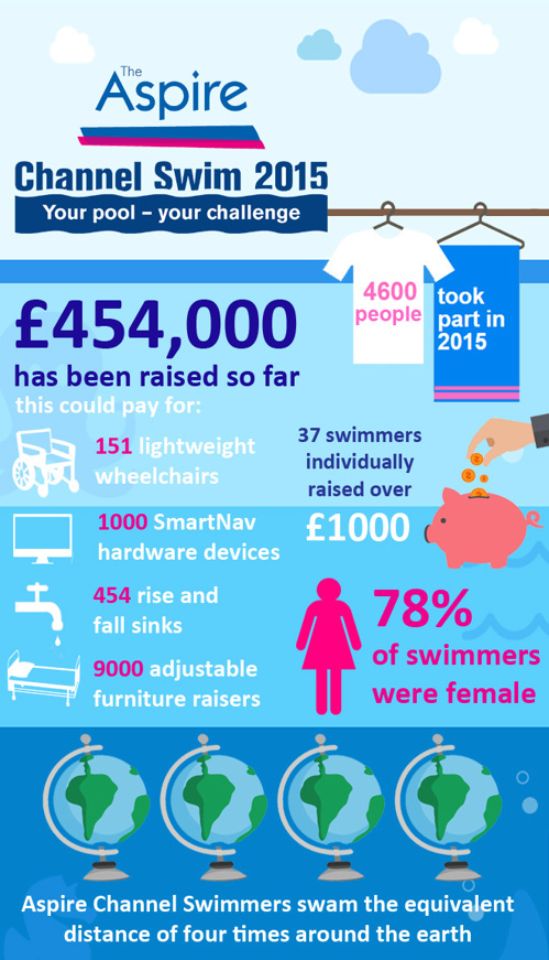 Infographic with Aspire Channel Swim statistics
