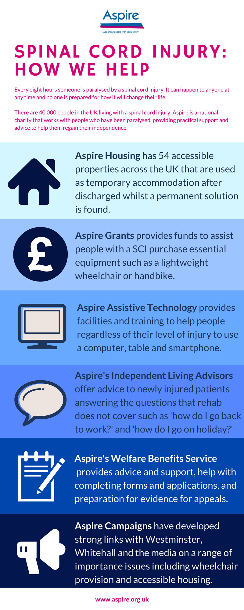 Infographic about how Aspire helps