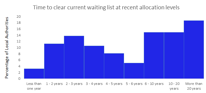 Graph showing time to clear current waiting lists