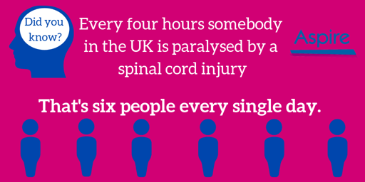Every Four Hours someone is paralysed by a spinal cord injury